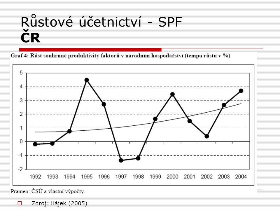 Růstové účetnictví - SPF ČR