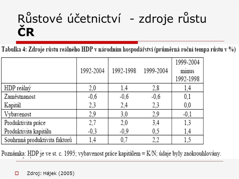 Růstové účetnictví - zdroje růstu ČR