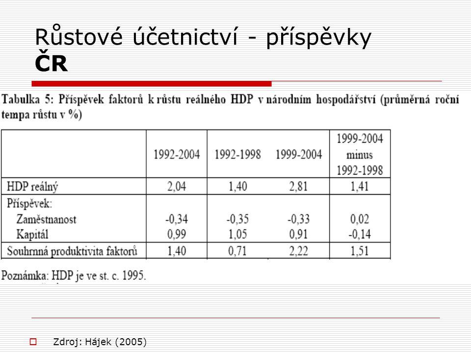 Růstové účetnictví - příspěvky ČR