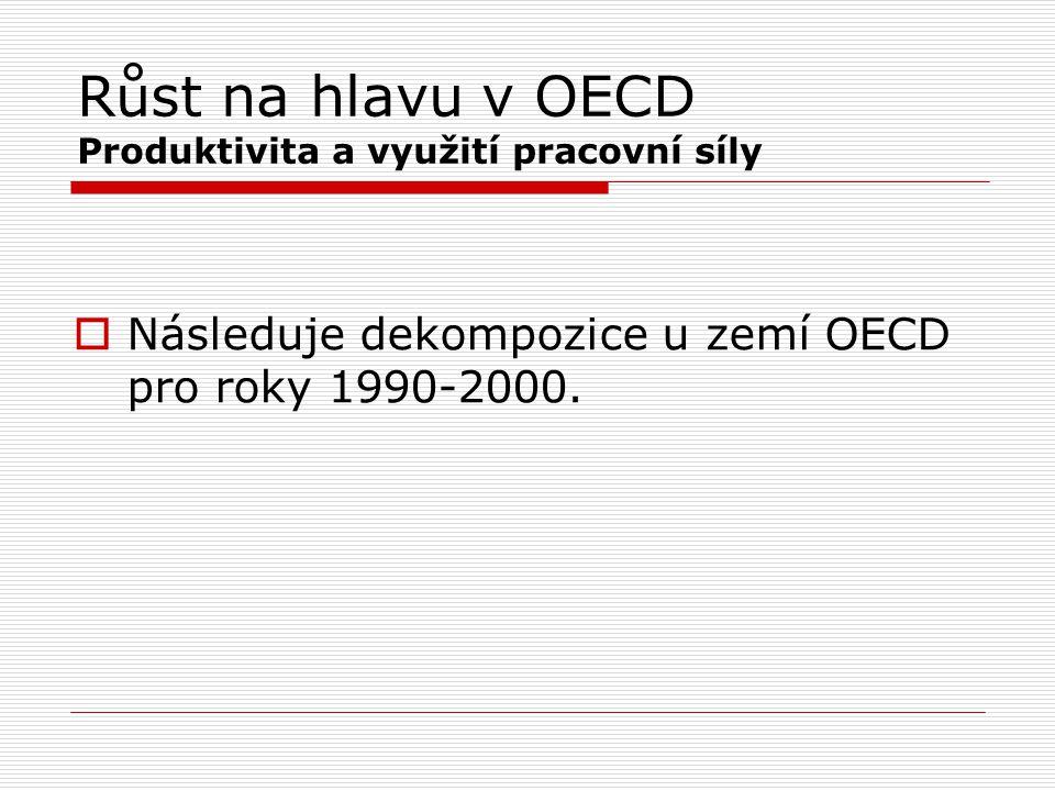 Růst na hlavu v OECD Produktivita a využití pracovní síly