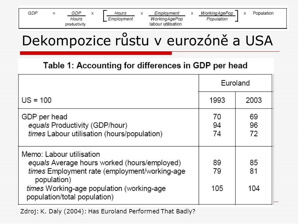 Dekompozice růstu v eurozóně a USA