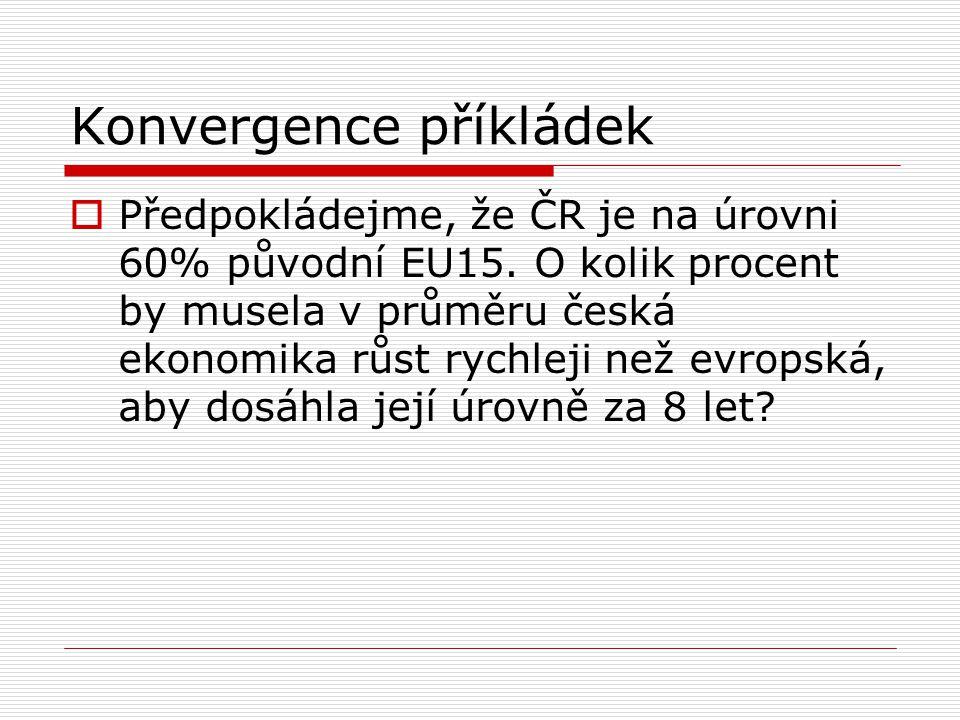 Konvergence příkládek