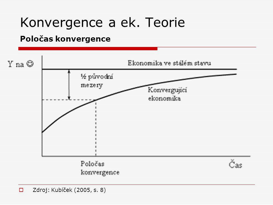 Konvergence a ek. Teorie Poločas konvergence
