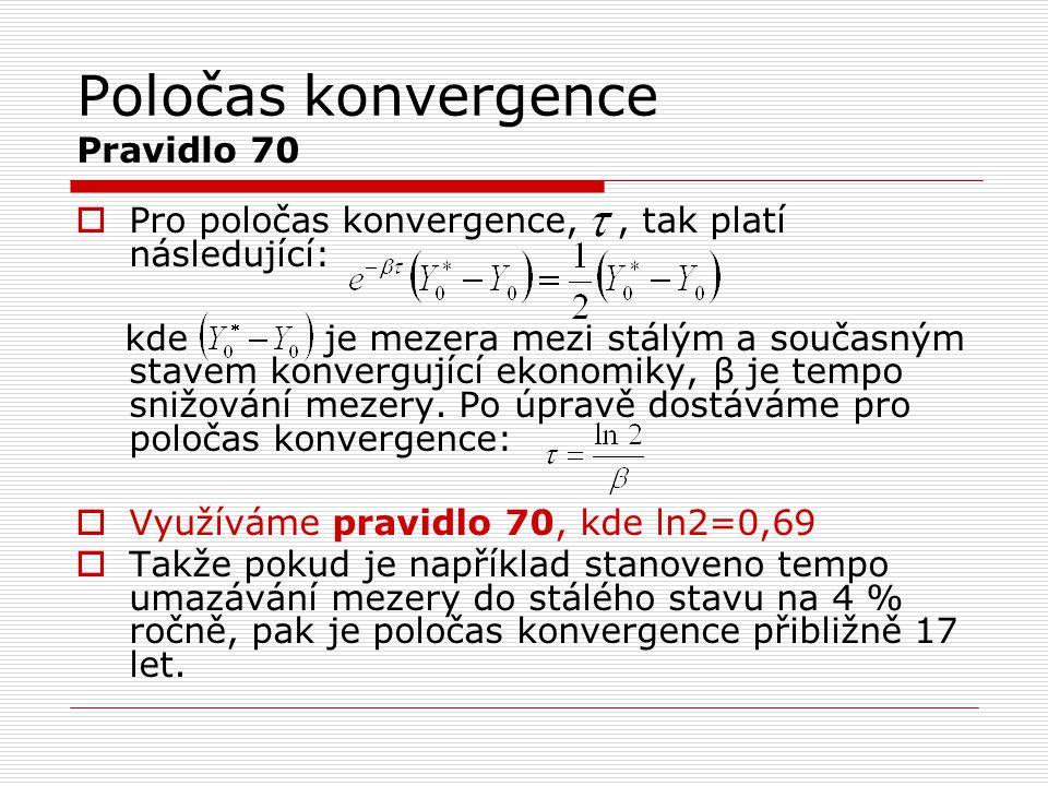 Poločas konvergence Pravidlo 70
