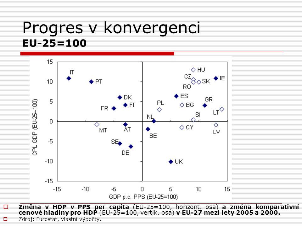 Progres v konvergenci EU-25=100