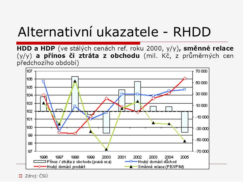 Alternativní ukazatele - RHDD