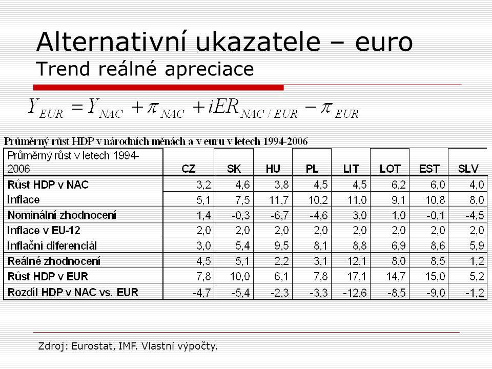 Alternativní ukazatele – euro Trend reálné apreciace