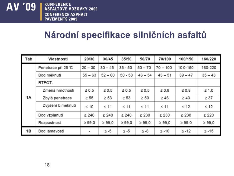 Národní specifikace silničních asfaltů