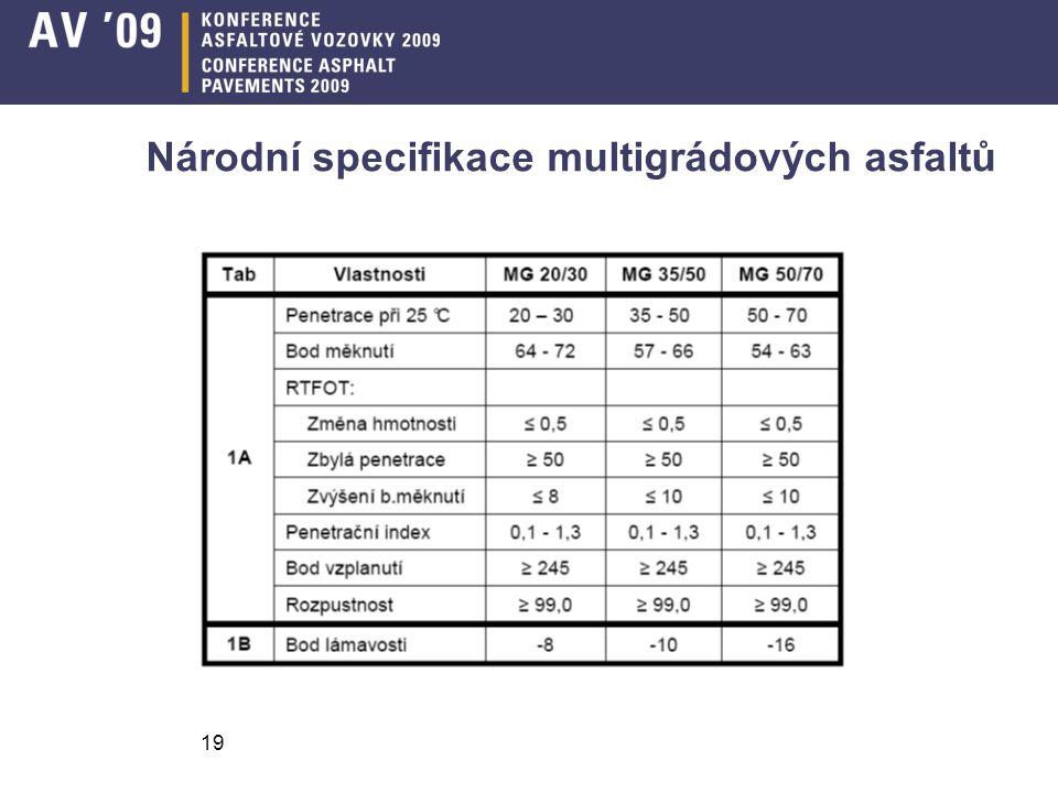 Národní specifikace multigrádových asfaltů