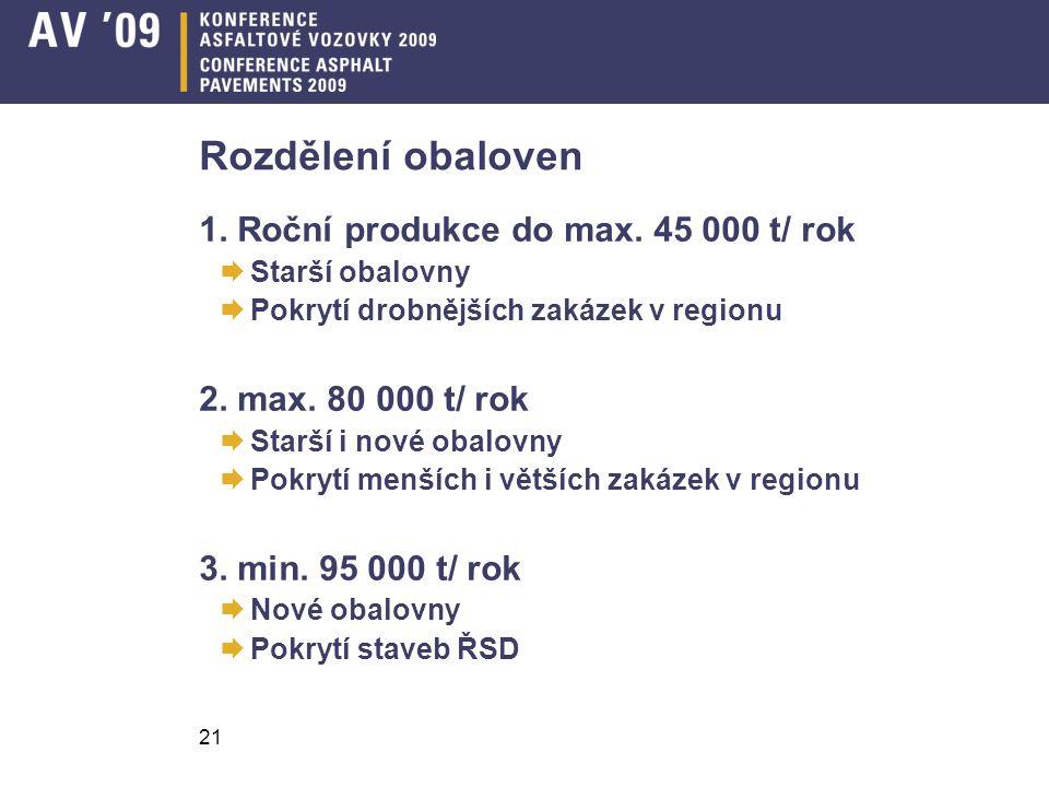 Rozdělení obaloven 1. Roční produkce do max. 45 000 t/ rok