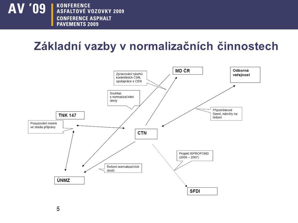 Základní vazby v normalizačních činnostech