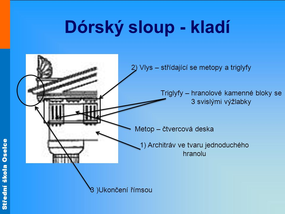 Dórský sloup - kladí 2) Vlys – střídající se metopy a triglyfy