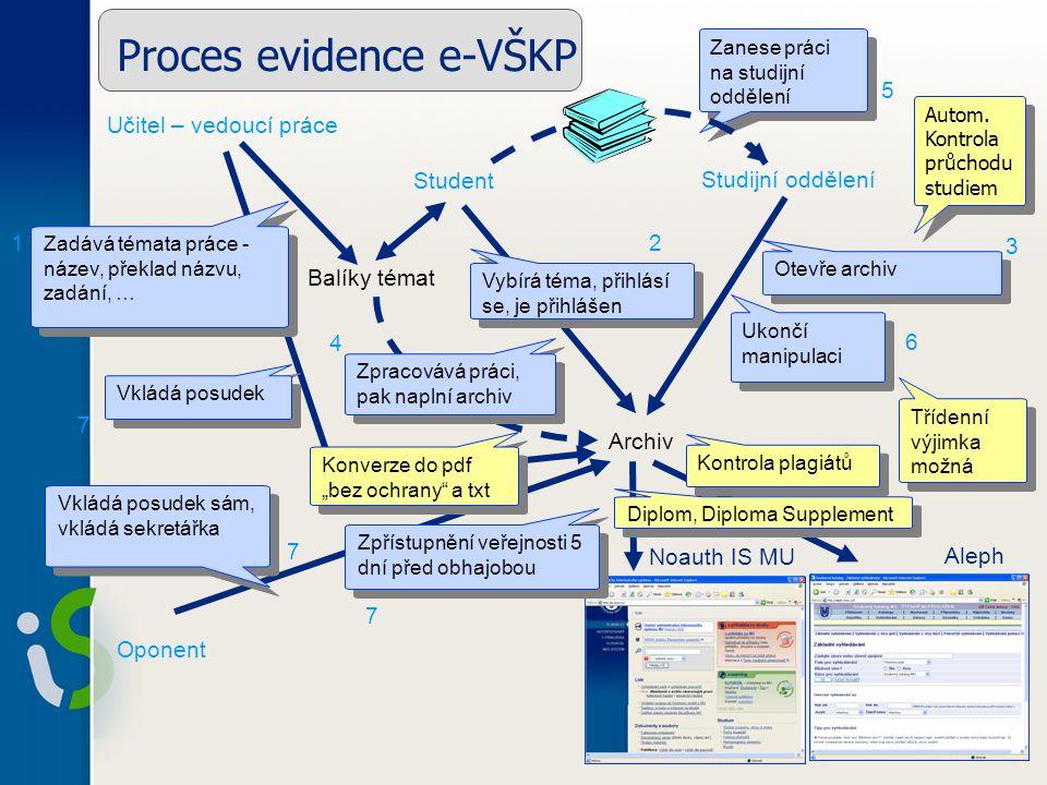 Proces evidence e-VŠKP