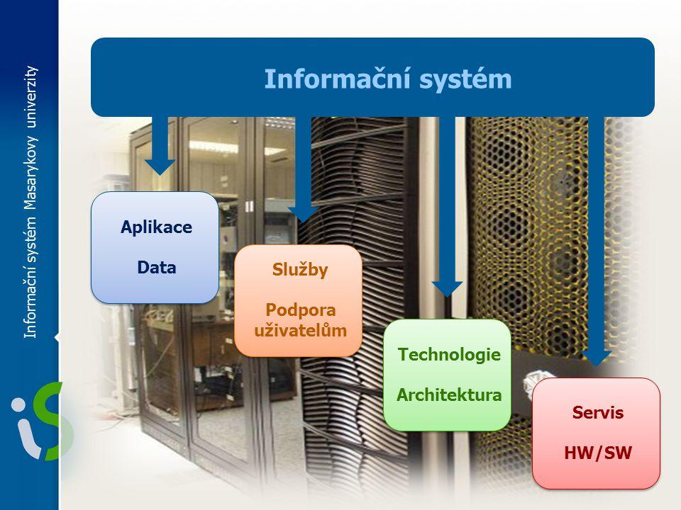 Informační systém Aplikace Data Služby Podpora uživatelům Technologie