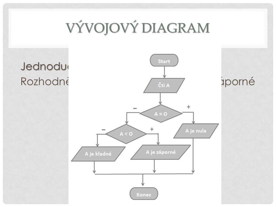 Vývojový diagram Jednoduchý příklad: Rozhodněte je-li číslo A kladné nebo záporné