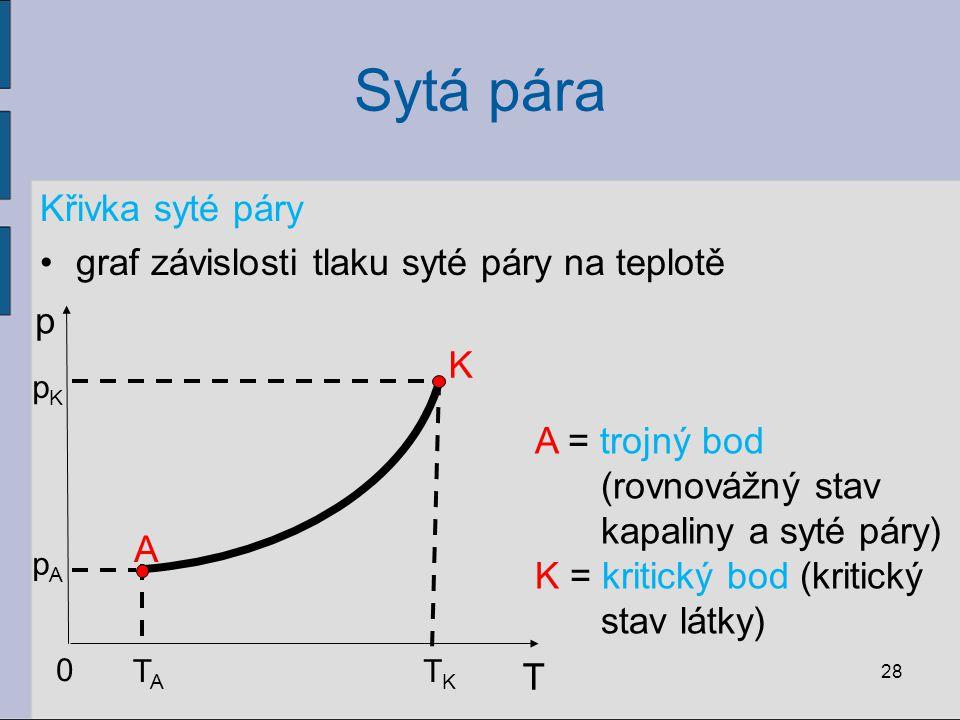 Sytá pára Křivka syté páry graf závislosti tlaku syté páry na teplotě
