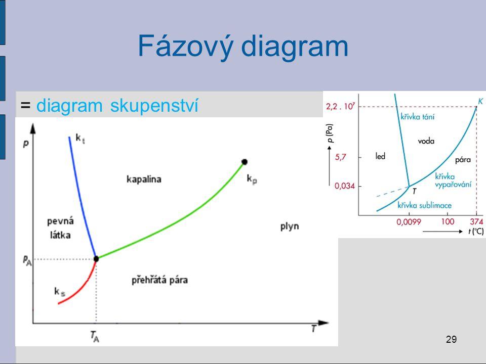 Fázový diagram = diagram skupenství