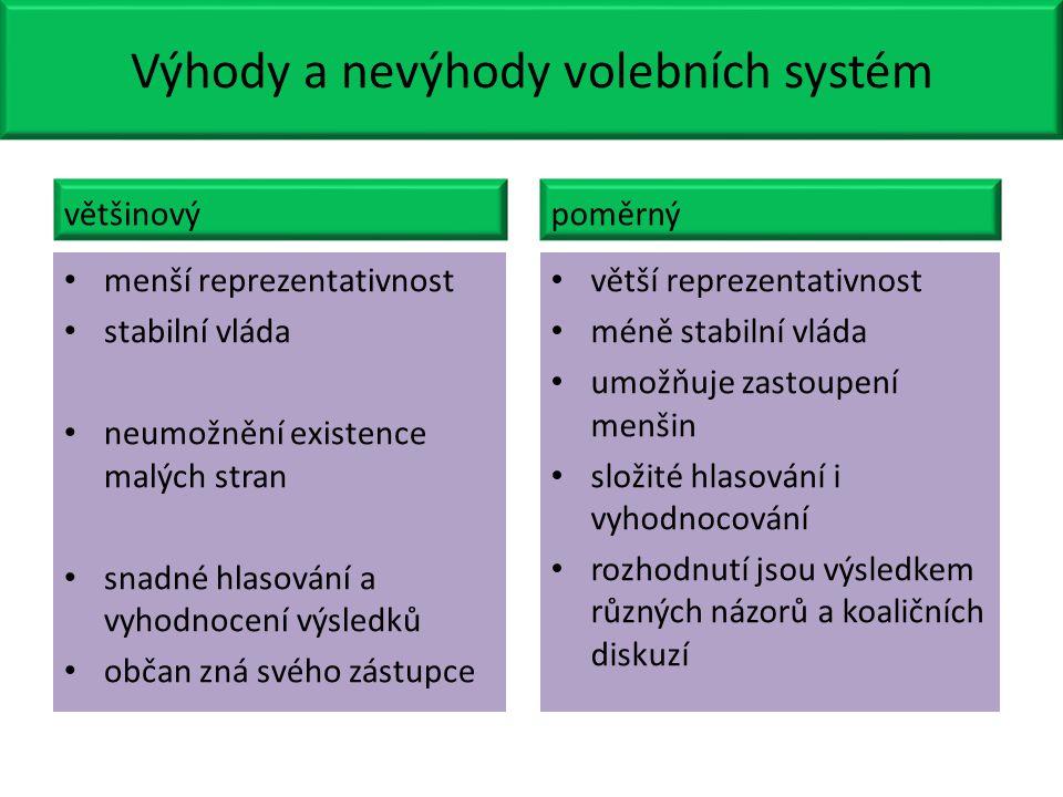 Výhody a nevýhody volebních systém