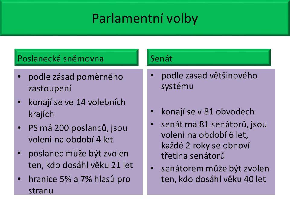 Parlamentní volby Poslanecká sněmovna Senát