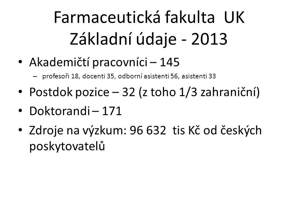 Farmaceutická fakulta UK Základní údaje - 2013