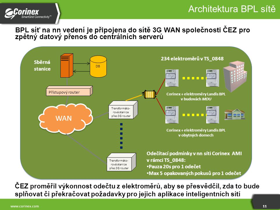 Architektura BPL sítě WAN