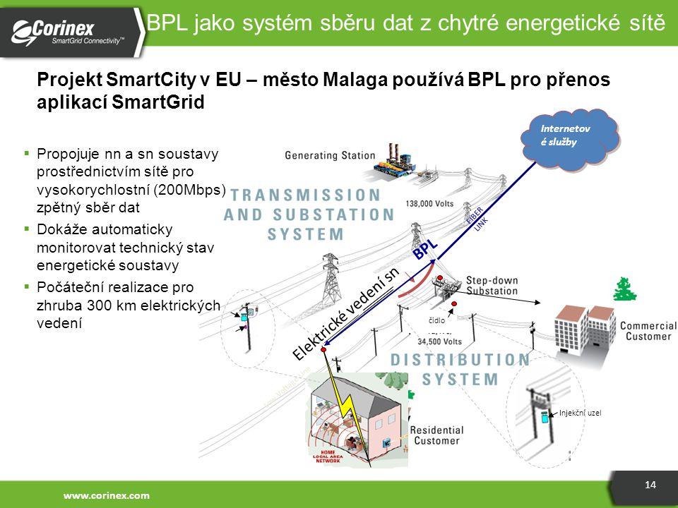 BPL jako systém sběru dat z chytré energetické sítě