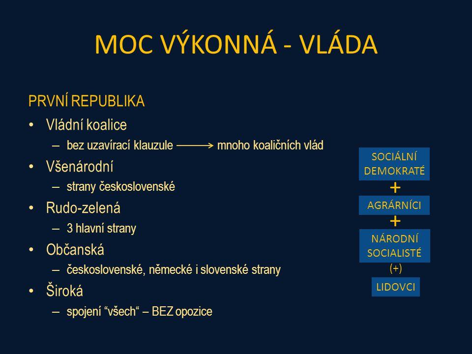 MOC VÝKONNÁ - VLÁDA + + PRVNÍ REPUBLIKA Vládní koalice Všenárodní