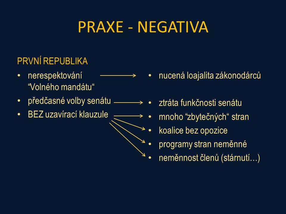 PRAXE - NEGATIVA PRVNÍ REPUBLIKA nerespektování Volného mandátu