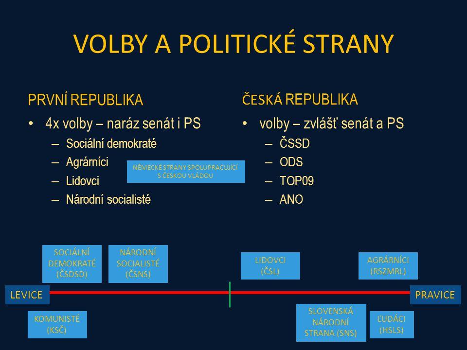VOLBY A POLITICKÉ STRANY