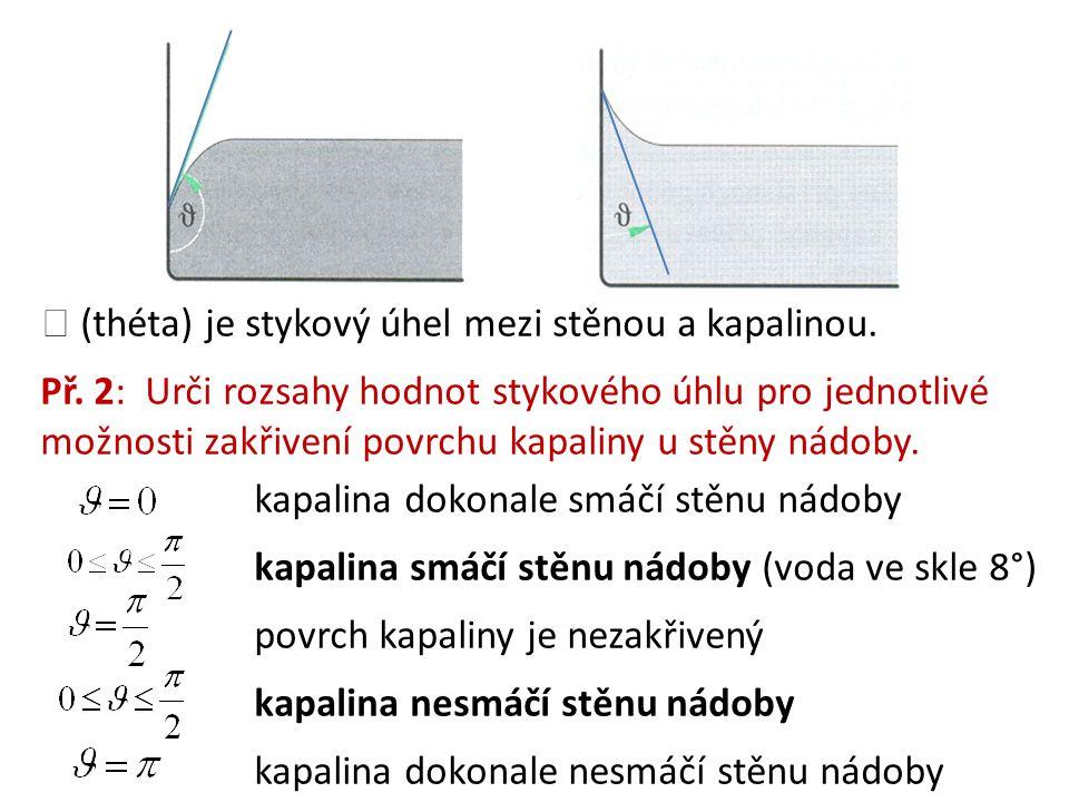  (théta) je stykový úhel mezi stěnou a kapalinou.