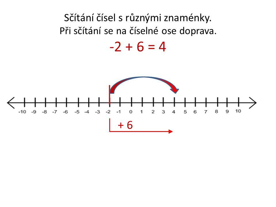 Sčítání čísel s různými znaménky. Při sčítání se na číselné ose doprava. -2 + 6 = 4