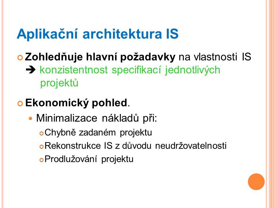 Aplikační architektura IS