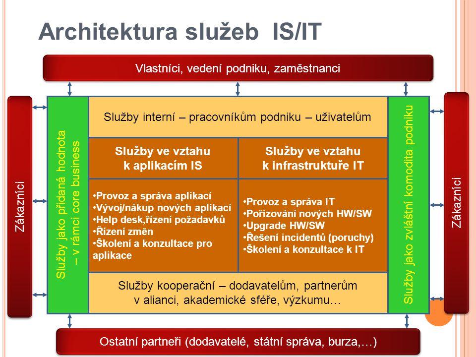 Architektura služeb IS/IT