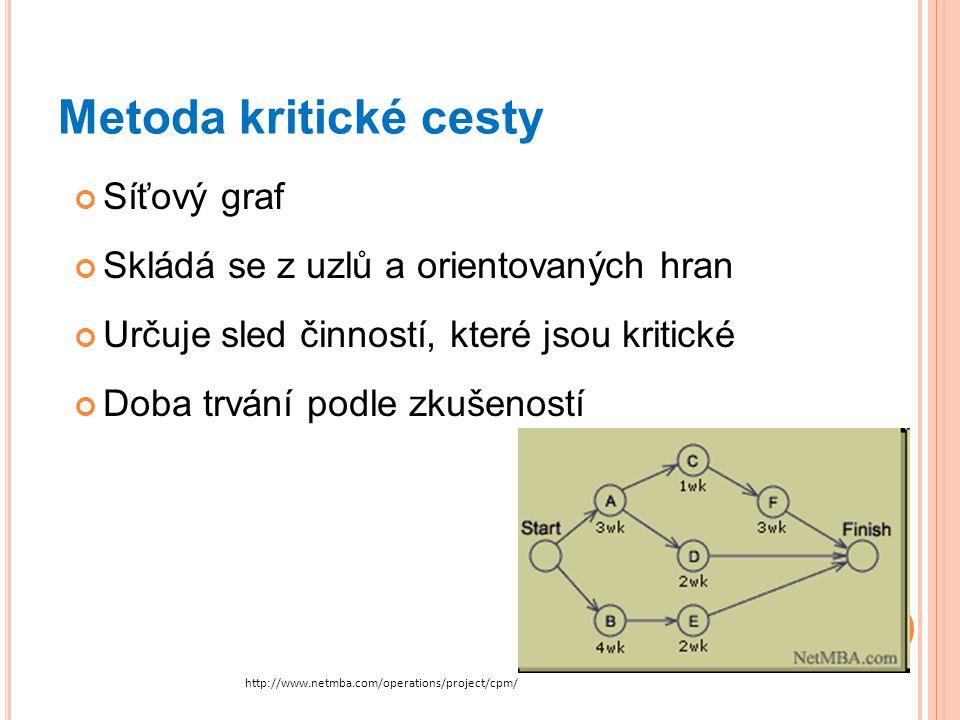 Metoda kritické cesty Síťový graf