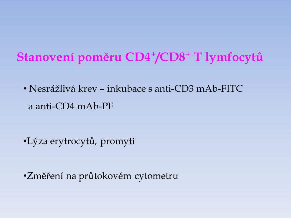 Stanovení poměru CD4+/CD8+ T lymfocytů