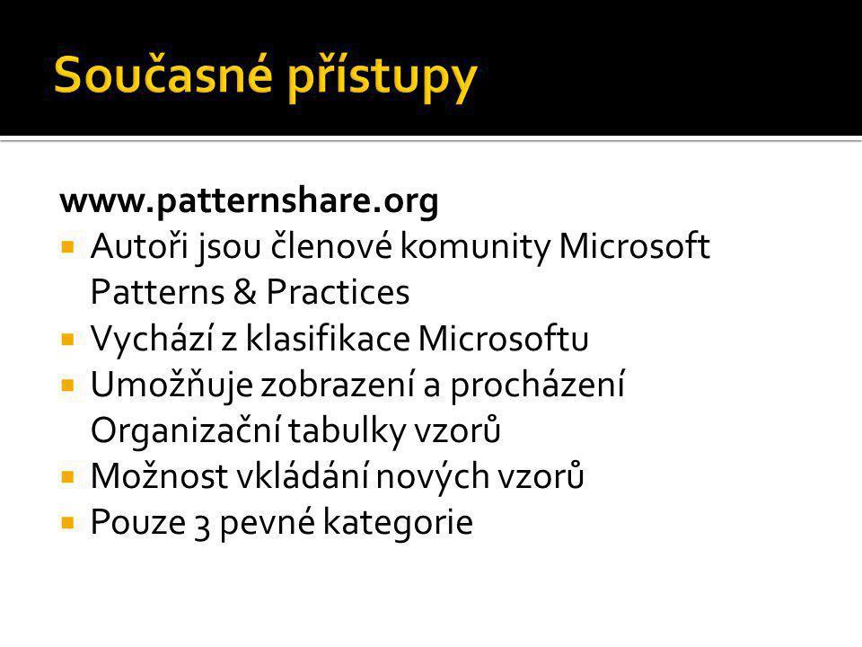 Současné přístupy www.patternshare.org
