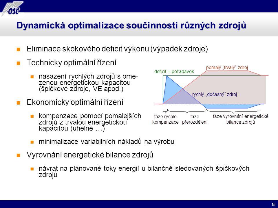 Dynamická optimalizace součinnosti různých zdrojů
