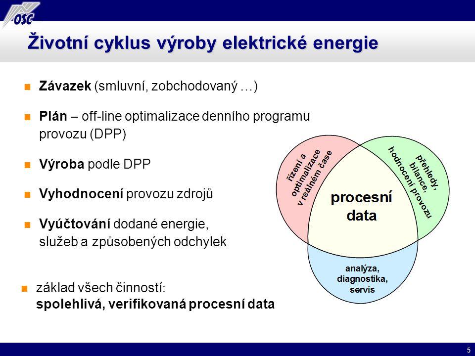 Životní cyklus výroby elektrické energie