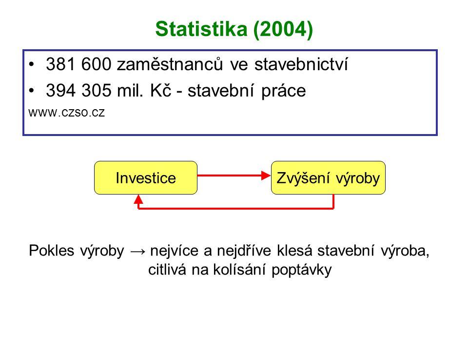 Statistika (2004) 381 600 zaměstnanců ve stavebnictví