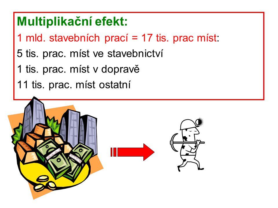 Multiplikační efekt: 1 mld. stavebních prací = 17 tis. prac míst: