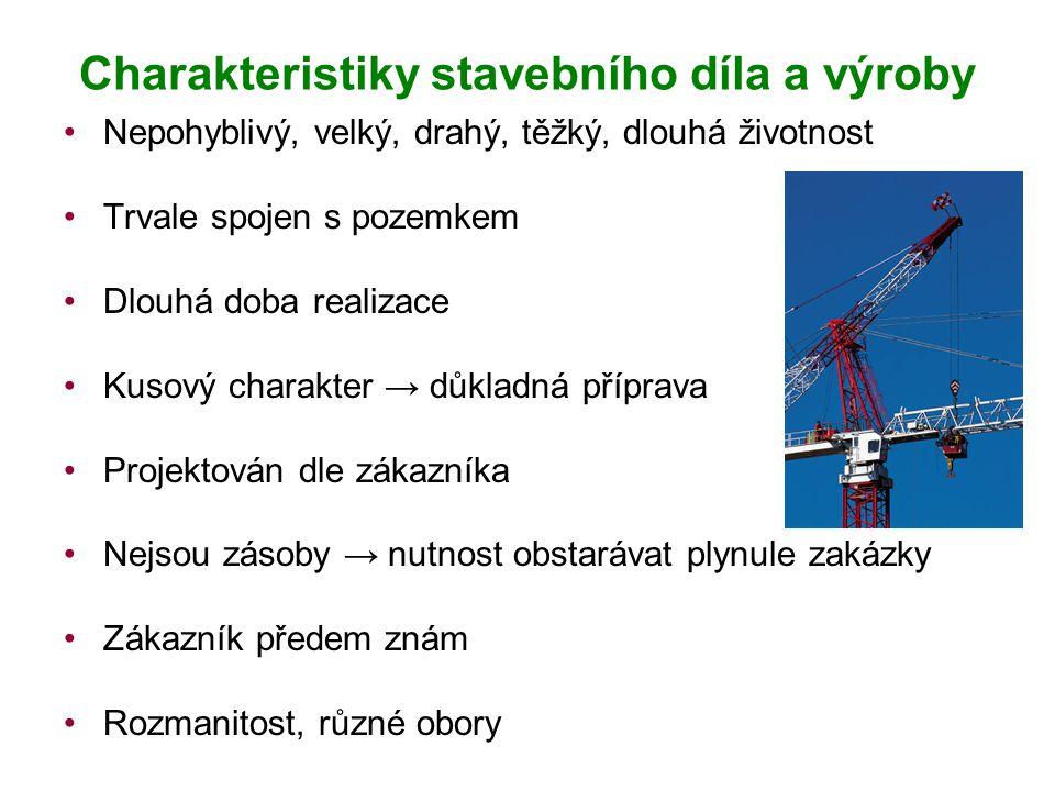 Charakteristiky stavebního díla a výroby
