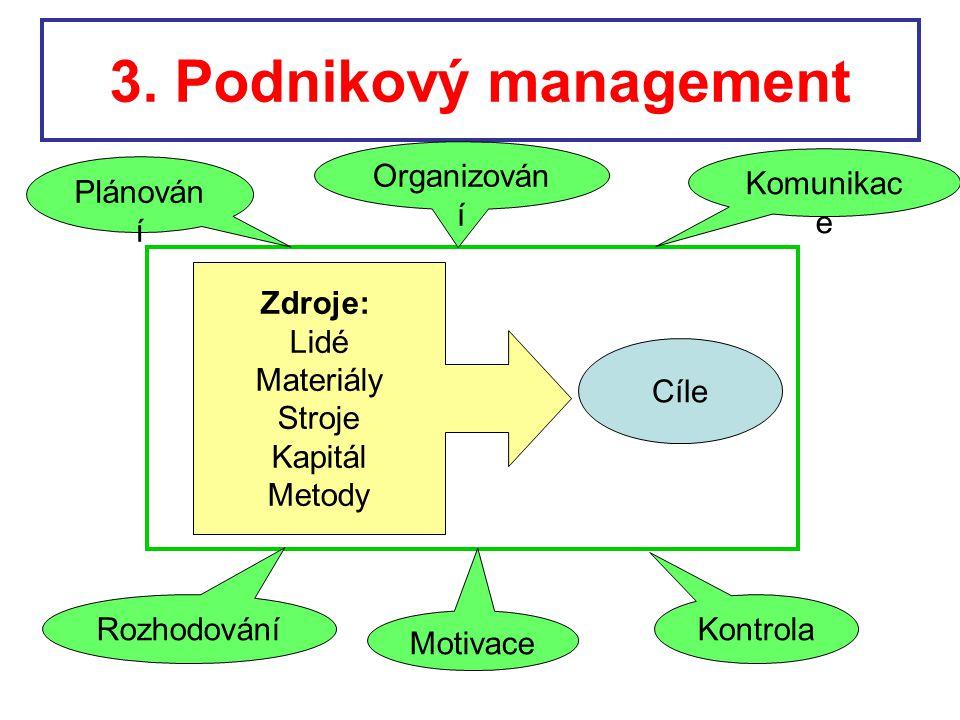 3. Podnikový management Organizování Komunikace Plánování Zdroje: Lidé