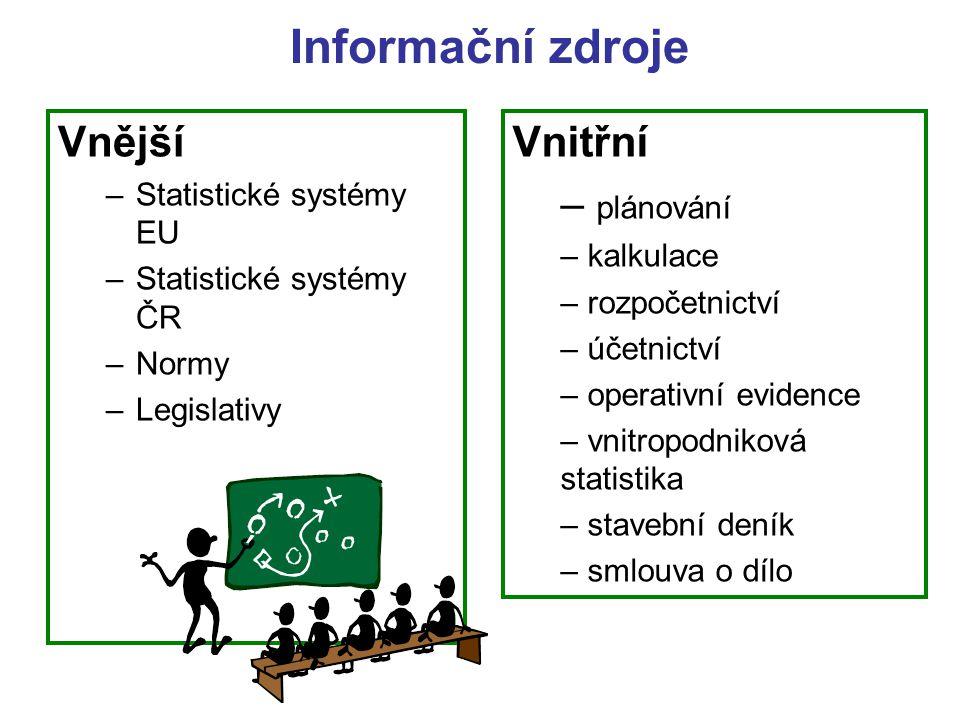 Informační zdroje Vnější Vnitřní plánování Statistické systémy EU