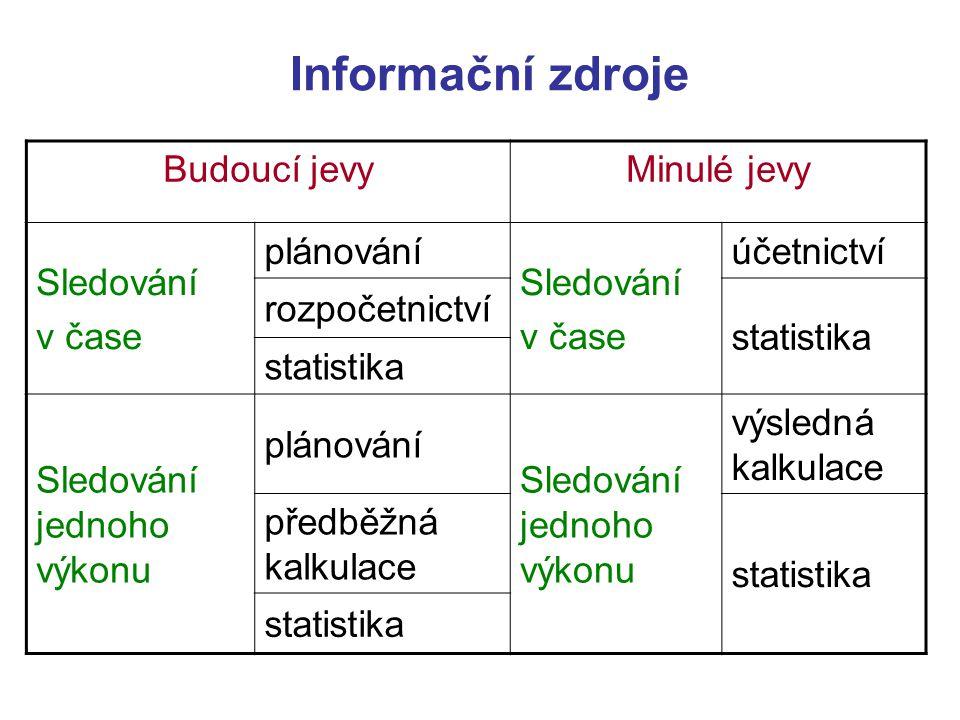 Informační zdroje Budoucí jevy Minulé jevy Sledování v čase plánování