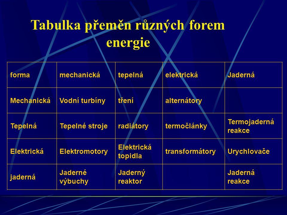 Tabulka přeměn různých forem energie