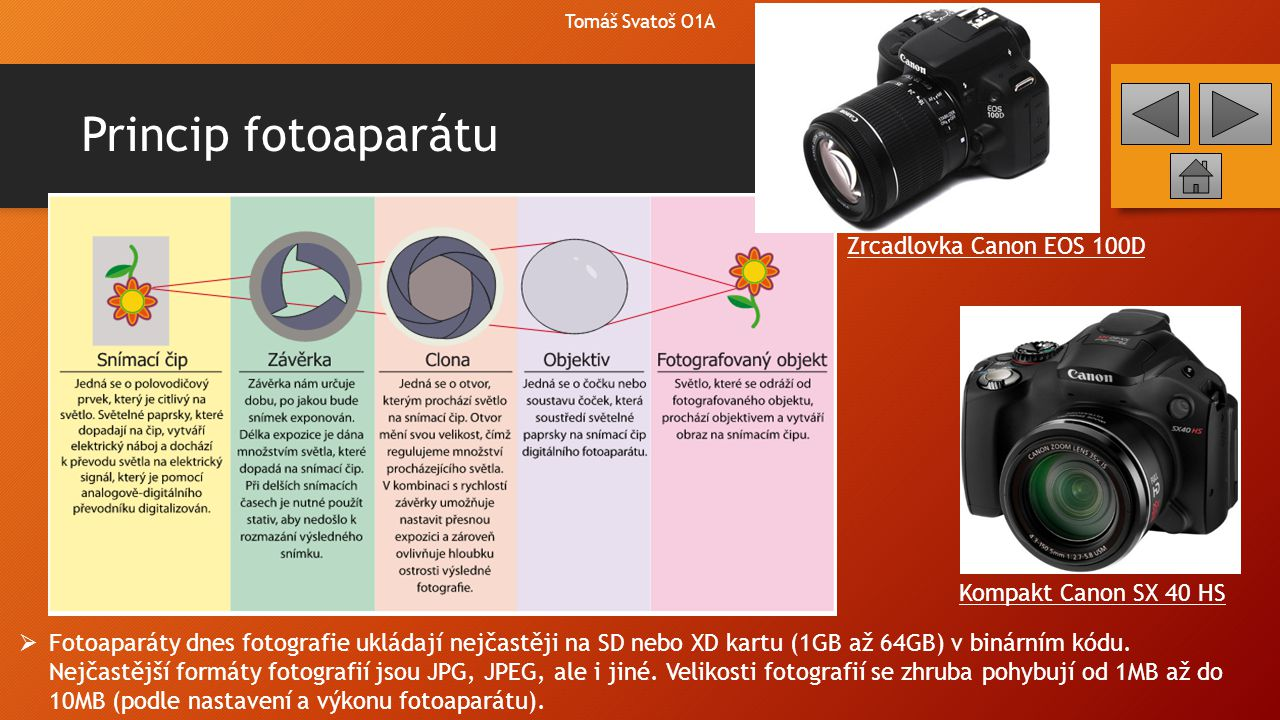 Princip fotoaparátu Zrcadlovka Canon EOS 100D Kompakt Canon SX 40 HS