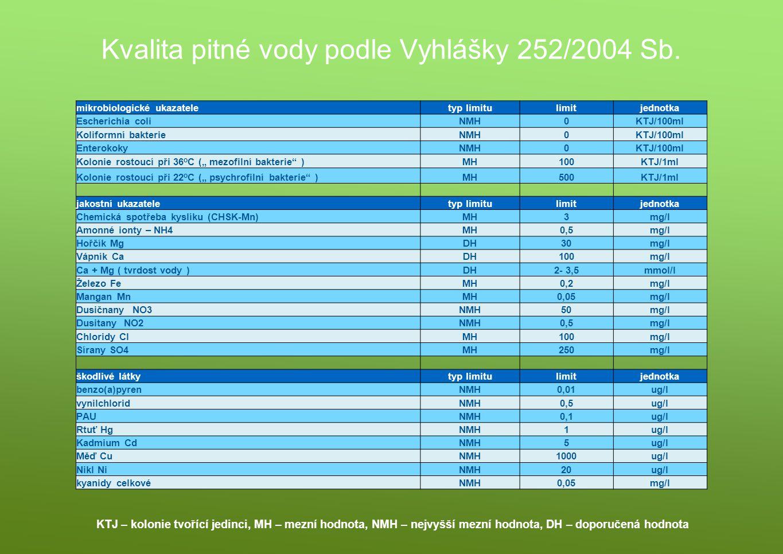 Kvalita pitné vody podle Vyhlášky 252/2004 Sb.