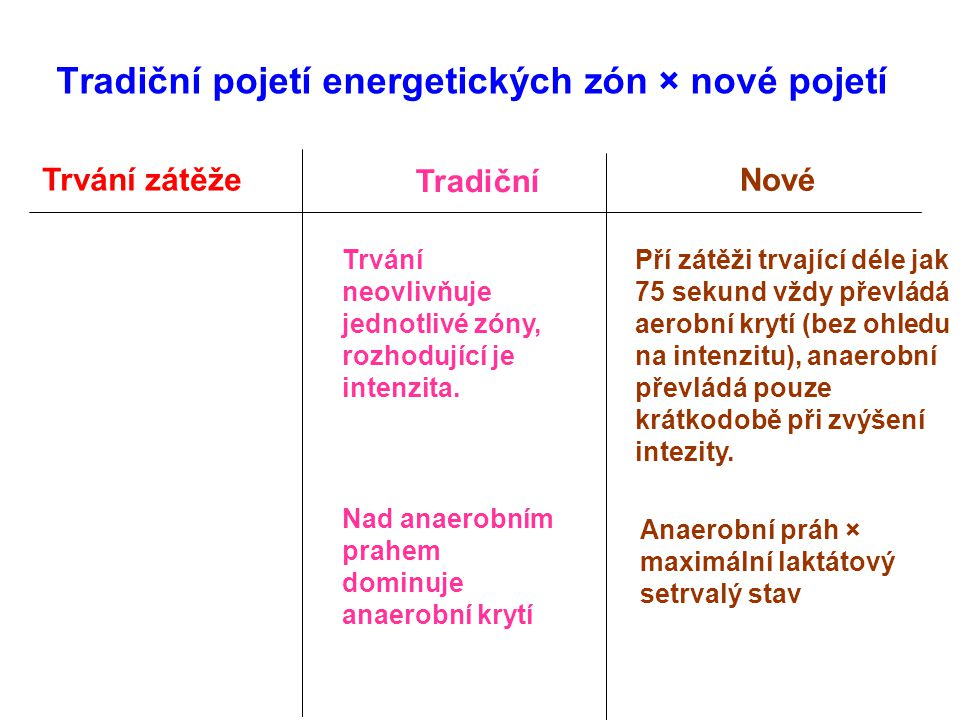 Tradiční pojetí energetických zón × nové pojetí