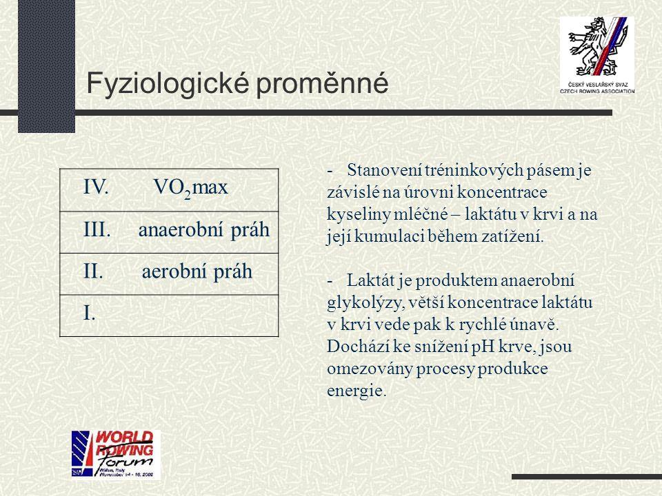 Fyziologické proměnné
