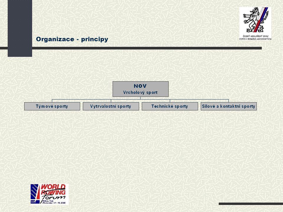 Organizace - principy Vytrvalostní sporty: 11 druhů ( 7 letních - včetně veslování ) Společné porady – předávání informací.